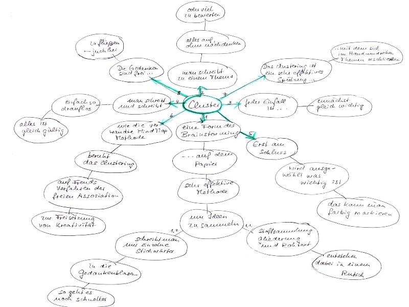 Kreatives Schreiben Clustering